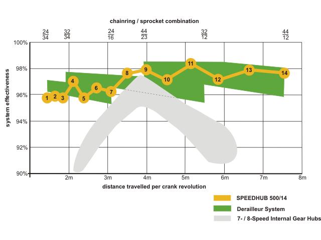 mechanikai ellenállás grafikon